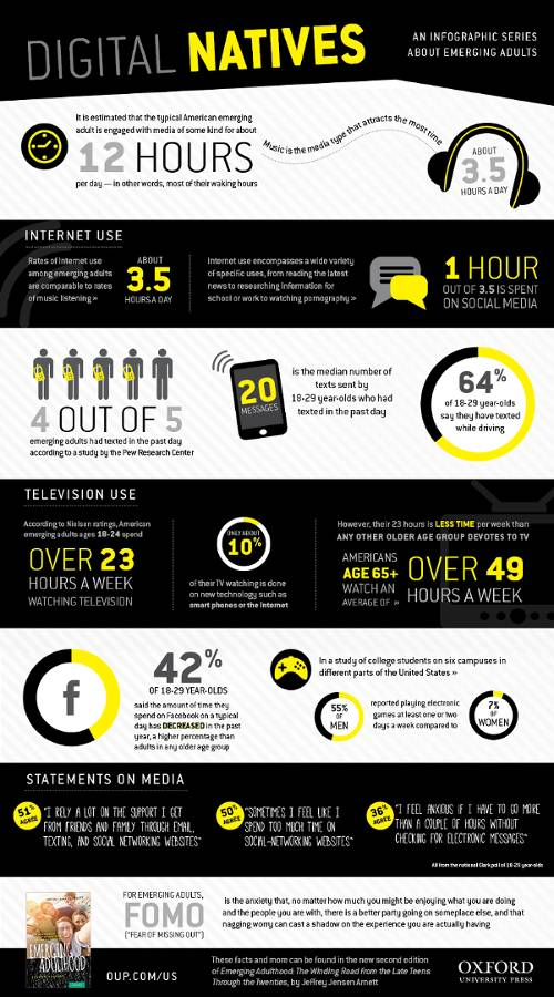 Digital Natives: An Infographic Series about Emerging Adults, from Oxford University Press